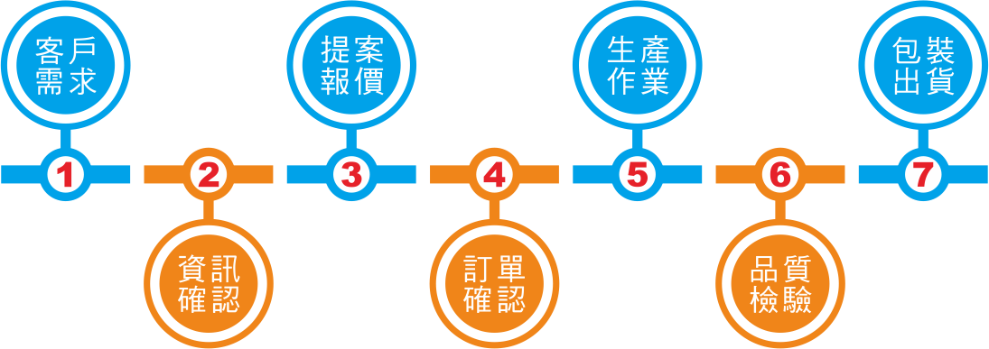 貼紙製作服務流程圖